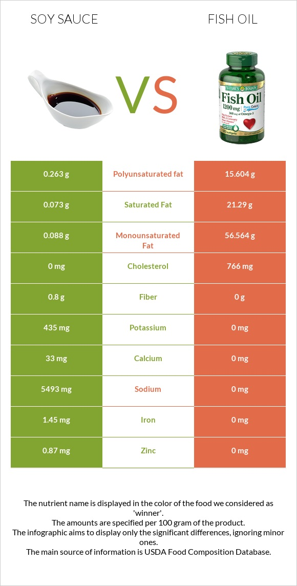Soy sauce vs Fish oil infographic