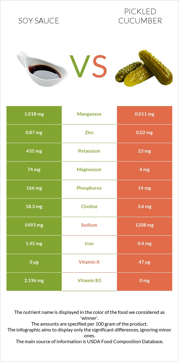 Soy sauce vs Pickled cucumber infographic