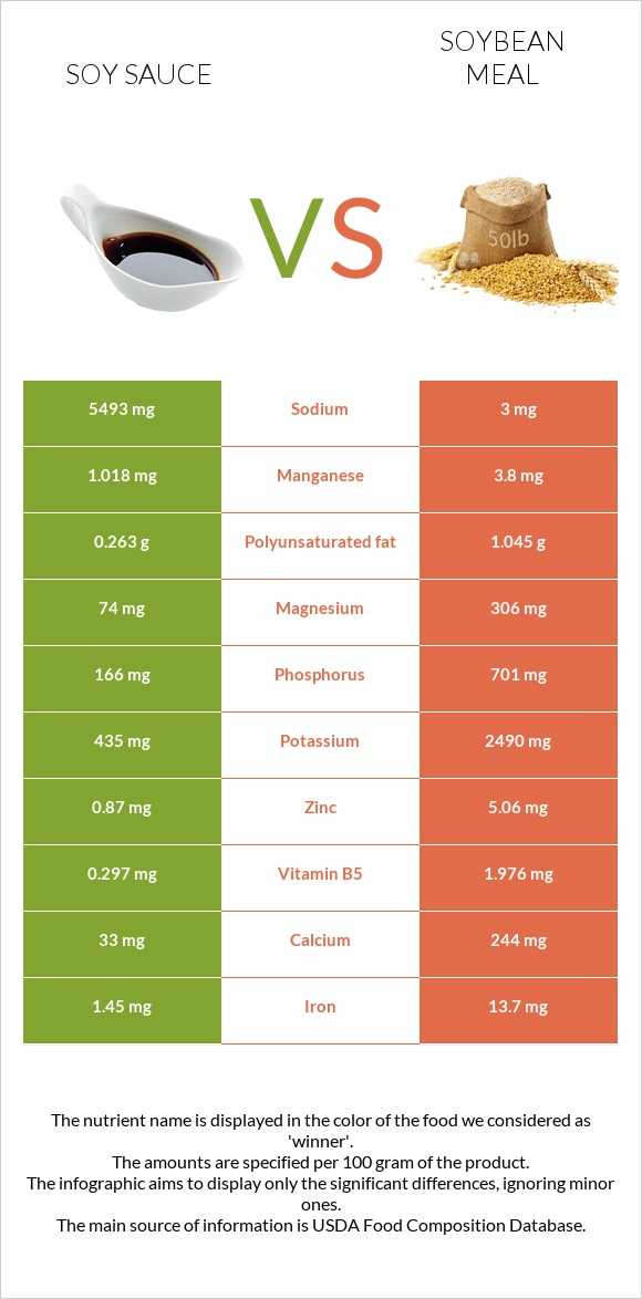 Soy sauce vs Soybean meal infographic