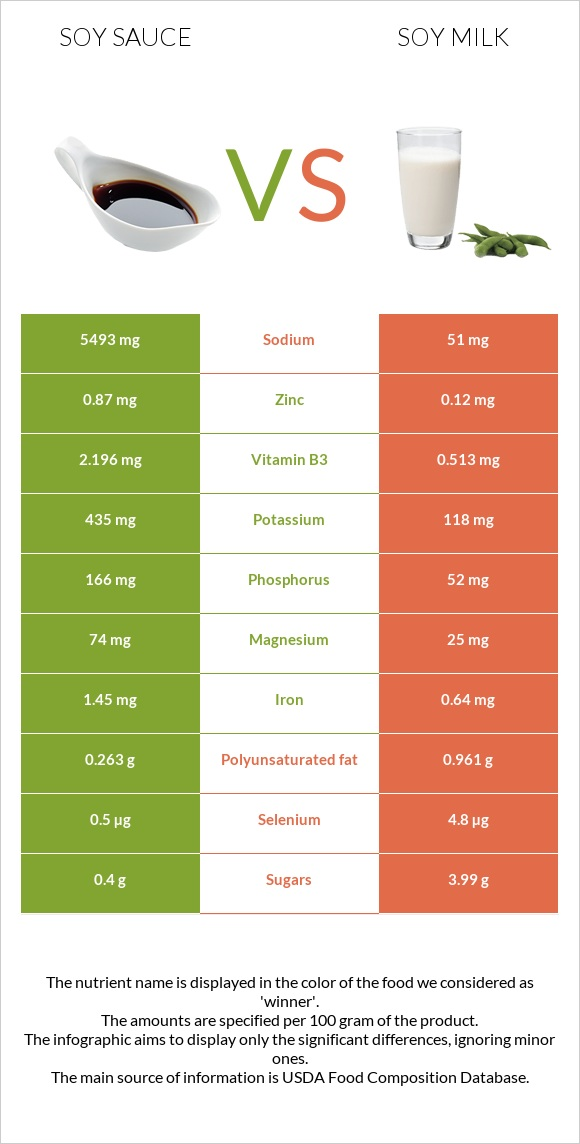 Soy sauce vs Soy milk infographic