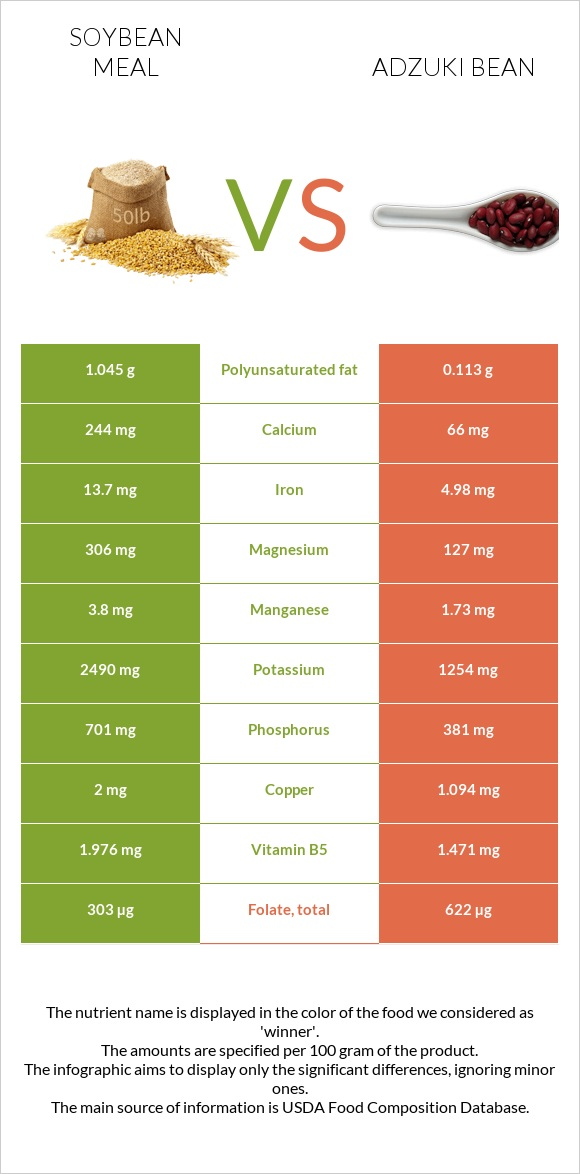 Soybean meal vs Adzuki bean infographic