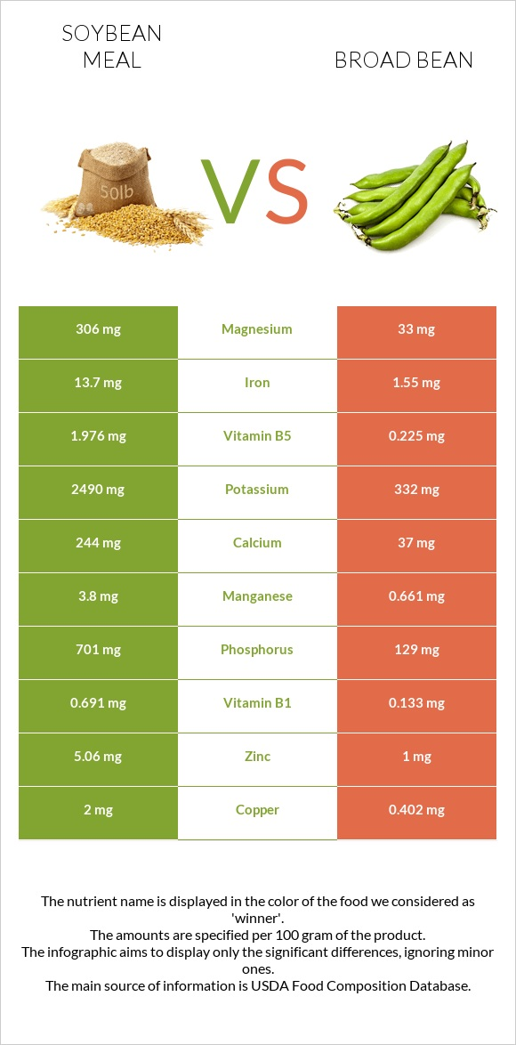 Soybean meal vs Broad bean infographic