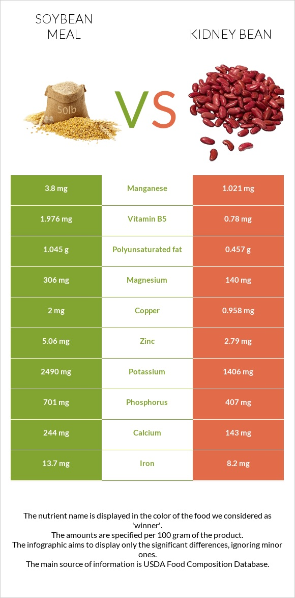 Soybean meal vs Kidney bean infographic