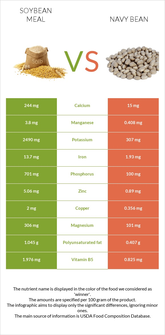 Soybean meal vs Navy bean infographic