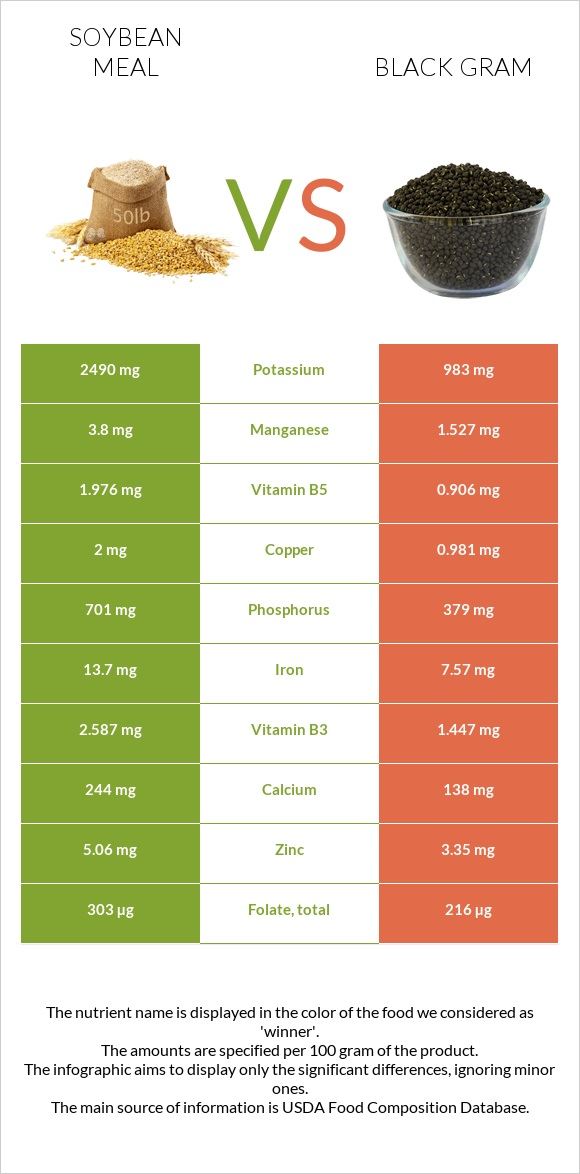 Soybean meal vs Black gram infographic