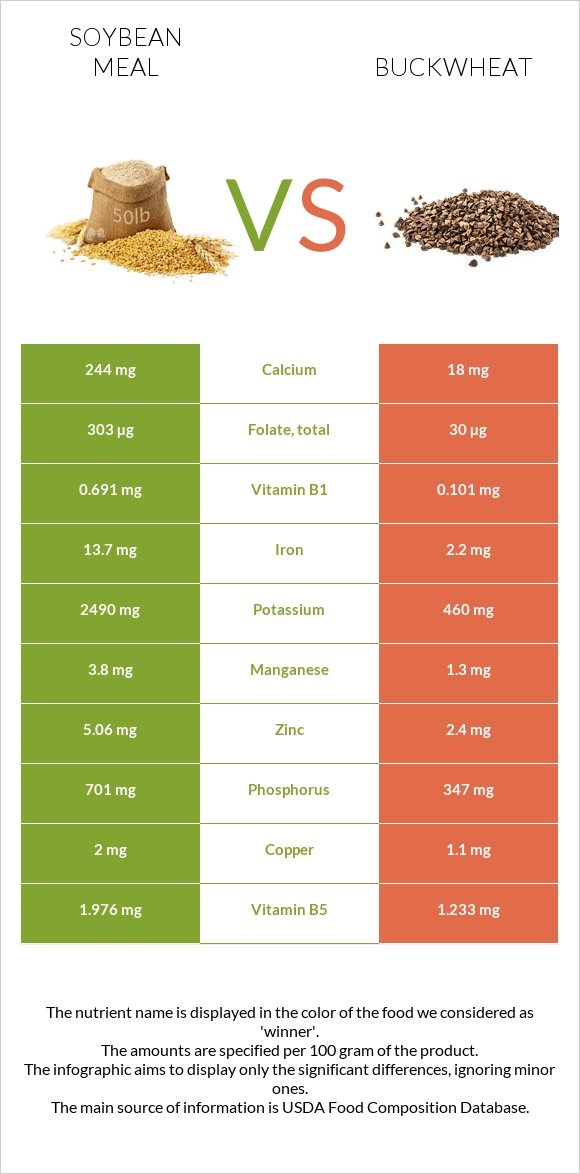 Soybean meal vs Buckwheat infographic