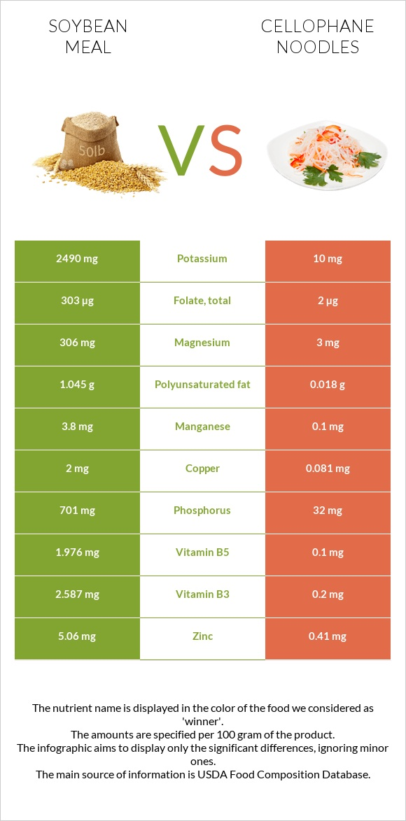 Soybean meal vs Cellophane noodles infographic