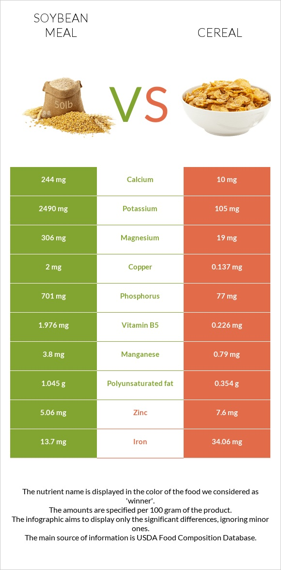 Soybean meal vs Cereal infographic