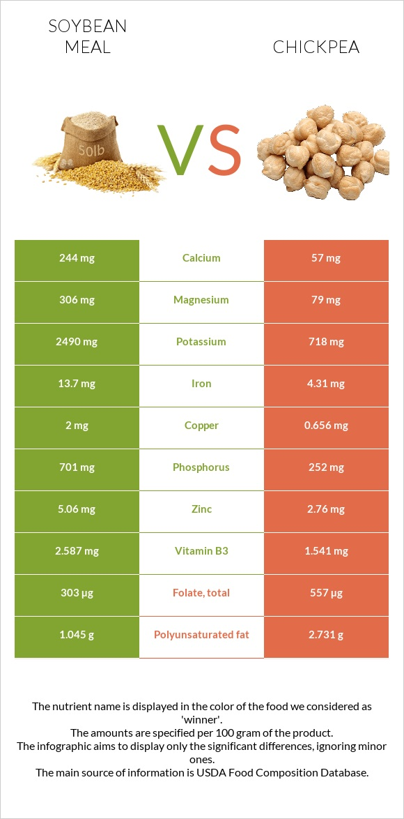 Soybean meal vs Chickpea infographic