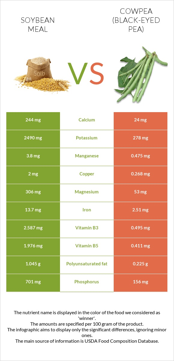 Soybean meal vs Cowpea infographic