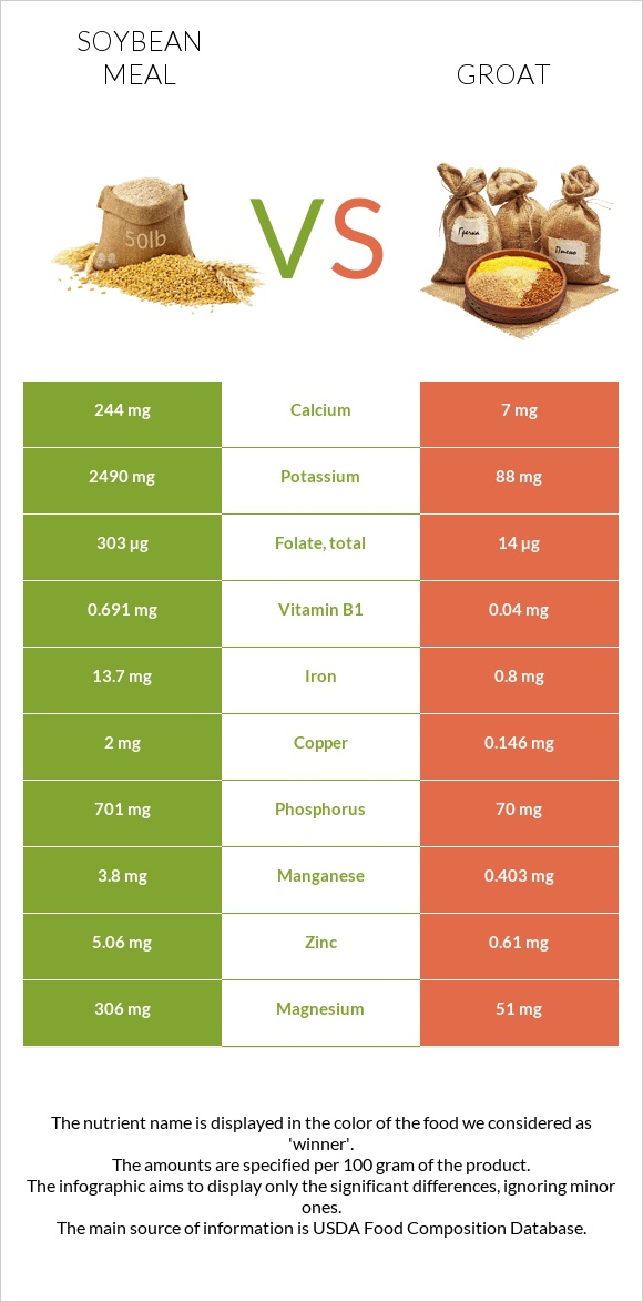 Soybean meal vs Groat infographic