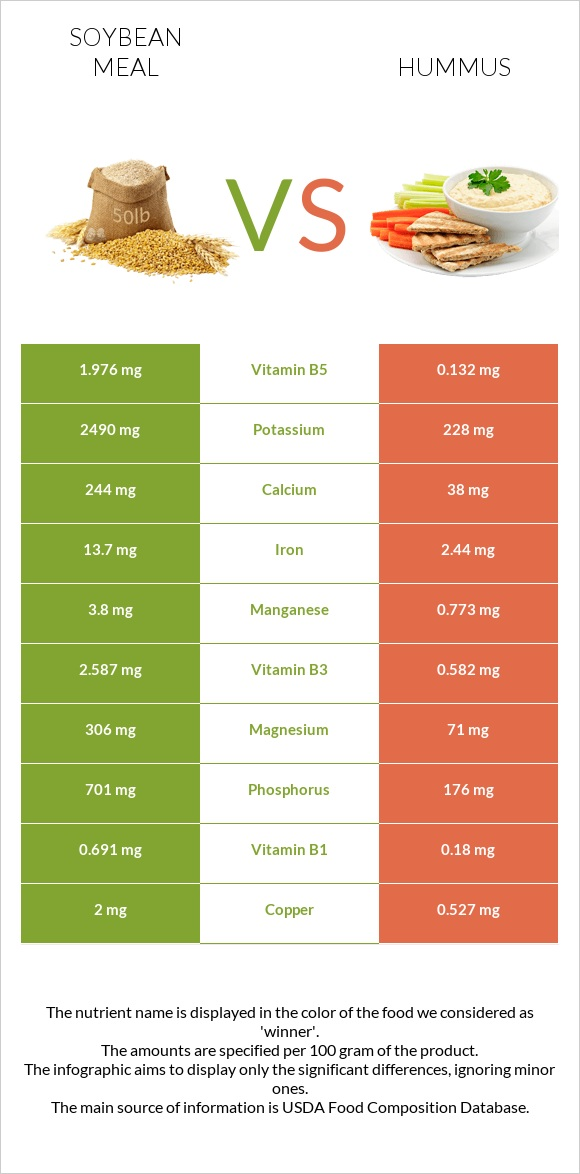 Soybean meal vs Hummus infographic