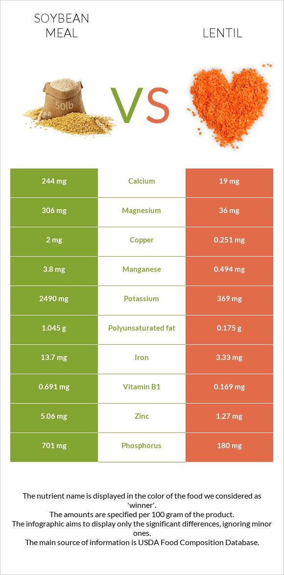 Soybean meal vs Lentil infographic