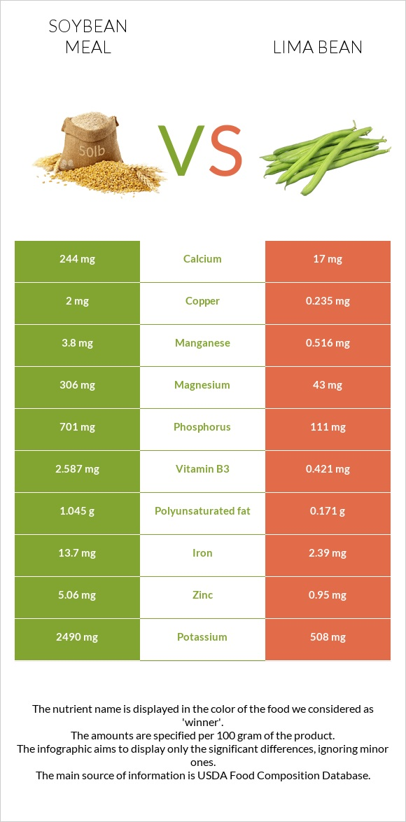 Soybean meal vs Lima bean infographic