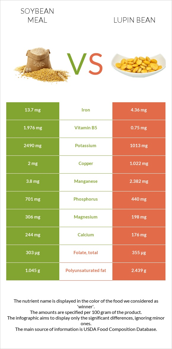 Soybean meal vs Lupin Bean infographic