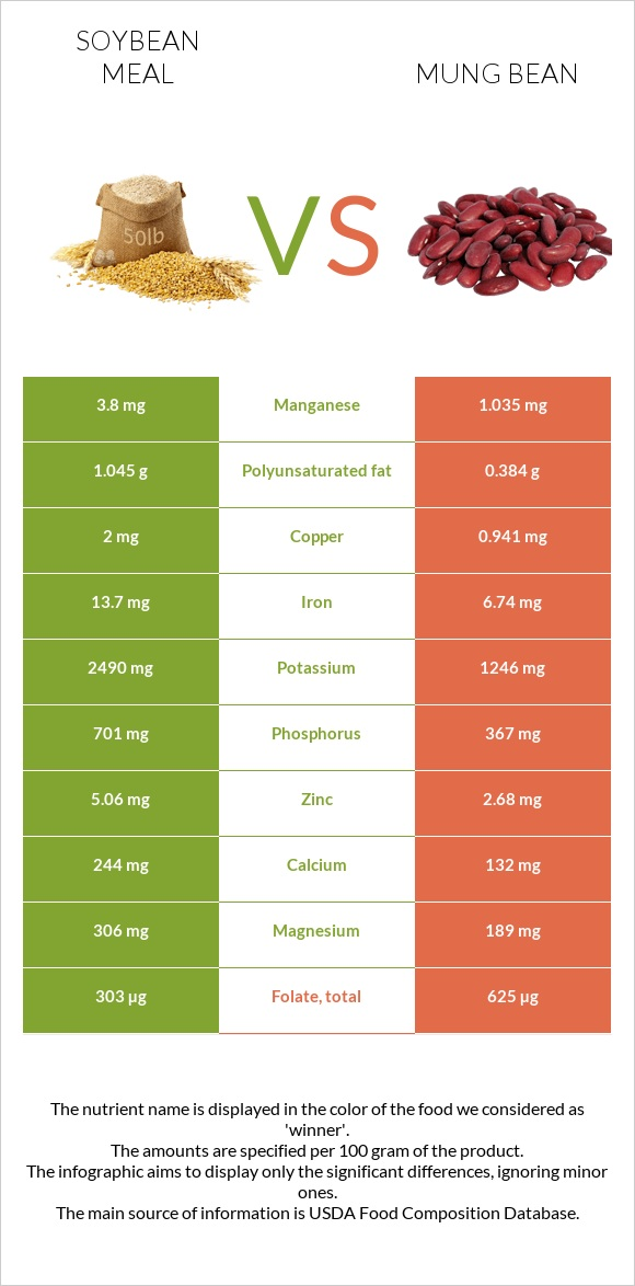 Soybean meal vs Bean infographic