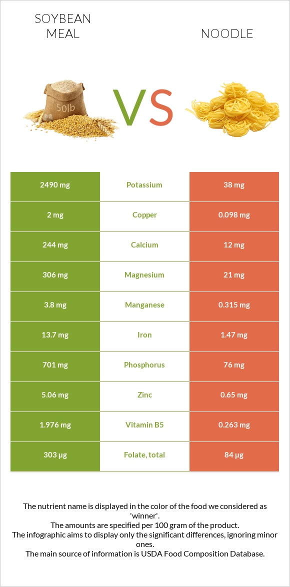 Soybean meal vs Noodle infographic