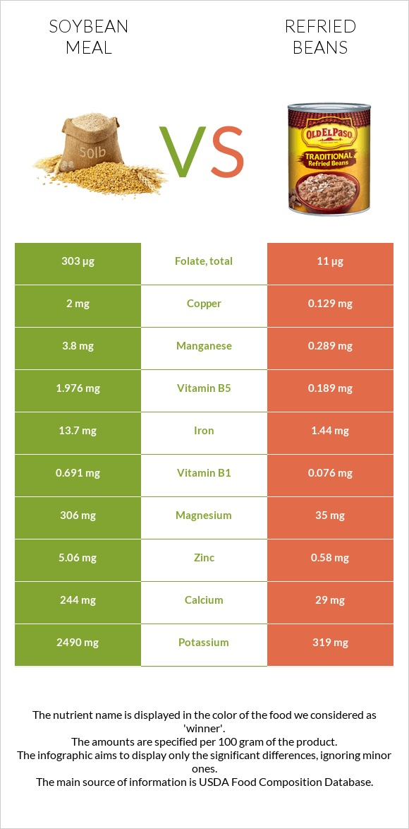 Soybean meal vs Refried beans infographic