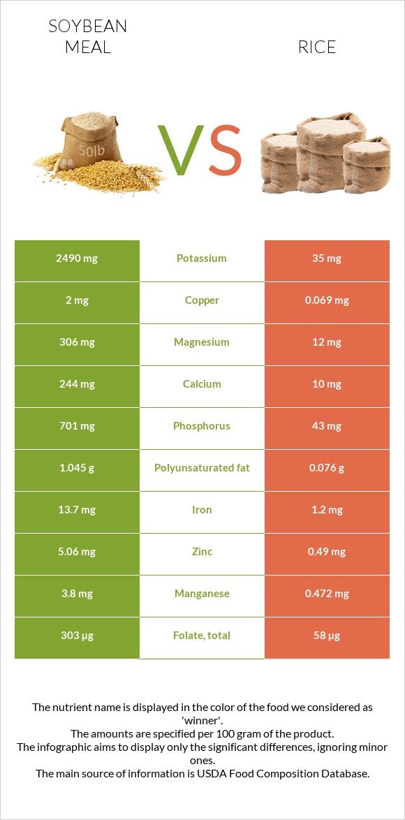 Soybean meal vs Rice infographic