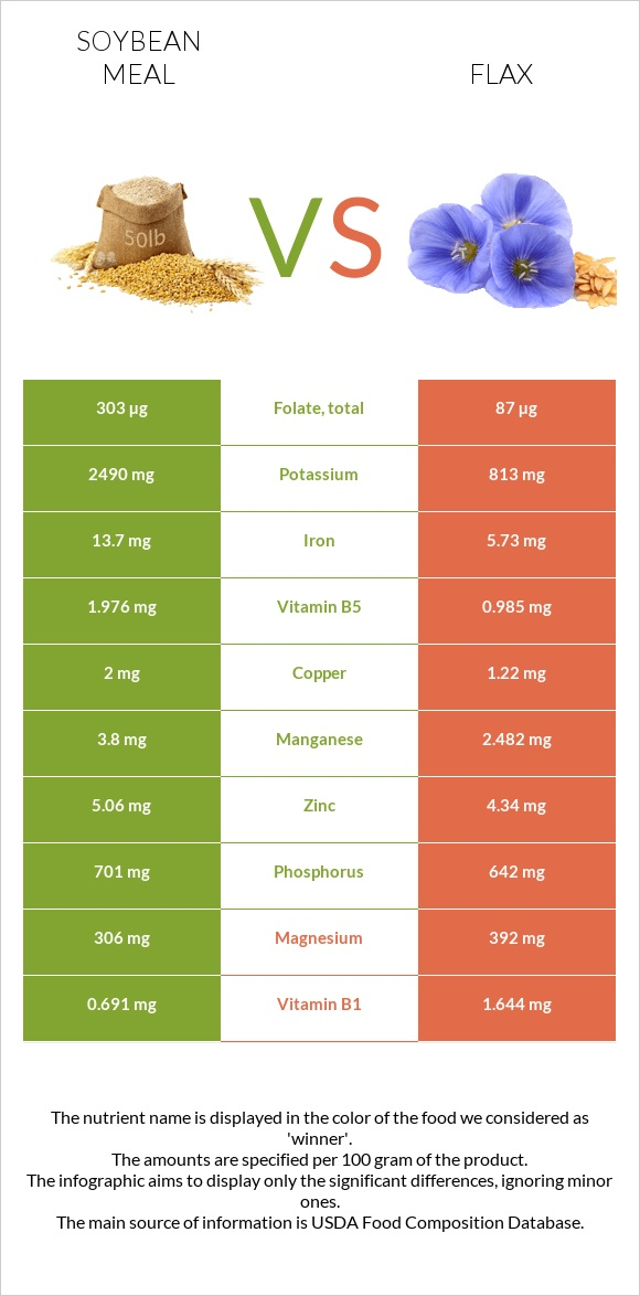 Soybean meal vs Flax infographic