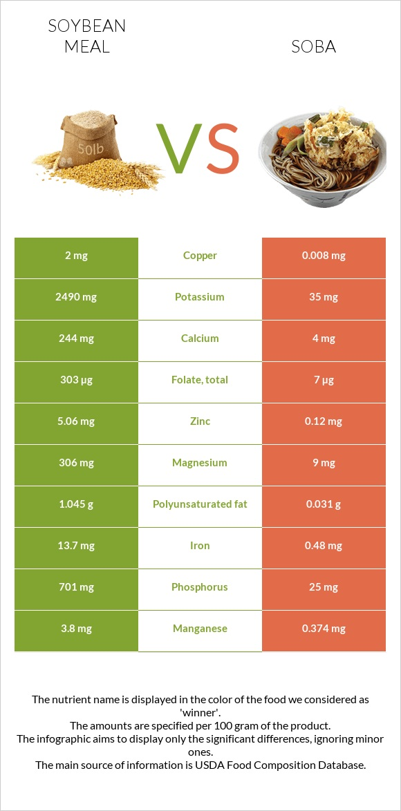 Soybean meal vs Soba infographic