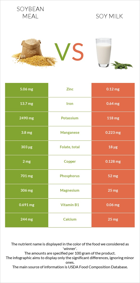 Soybean meal vs Soy milk infographic