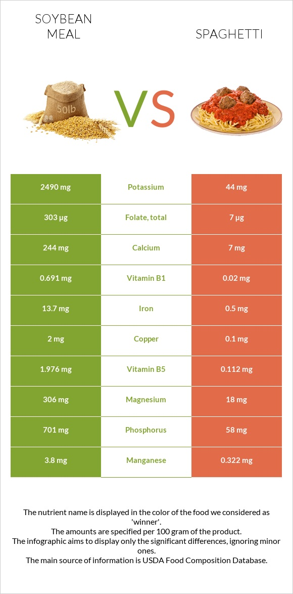 Soybean meal vs Spaghetti infographic