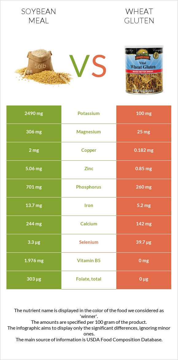 Soybean meal vs Wheat gluten infographic