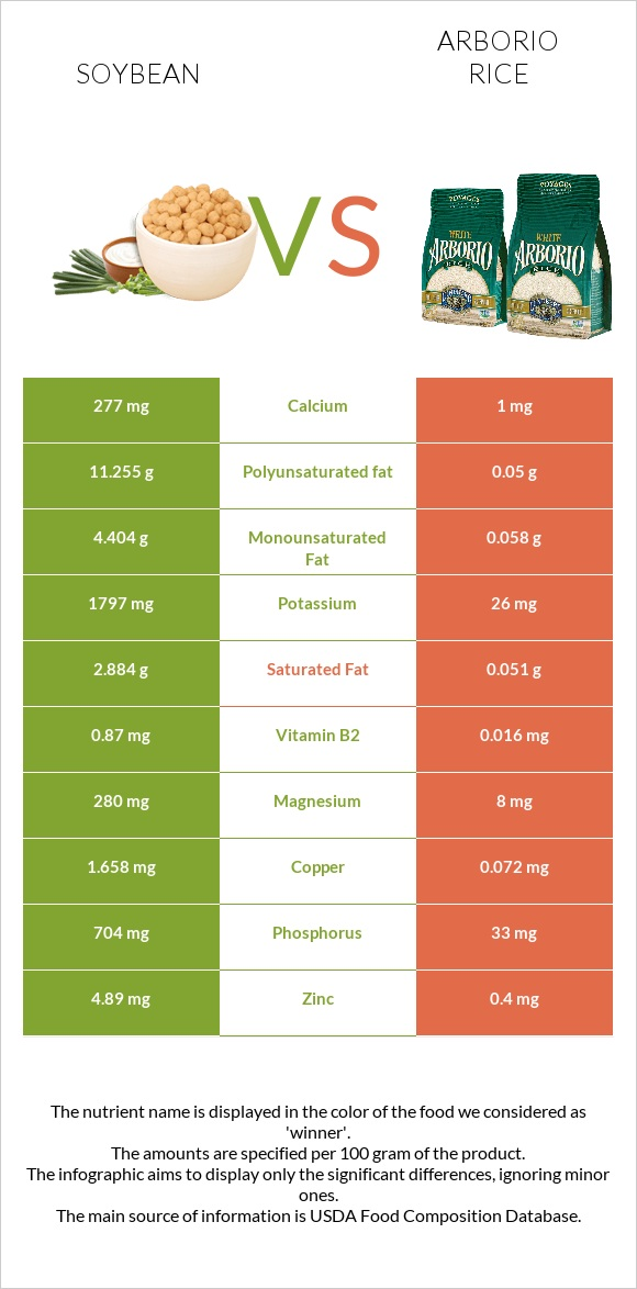 Soybean vs Arborio rice infographic