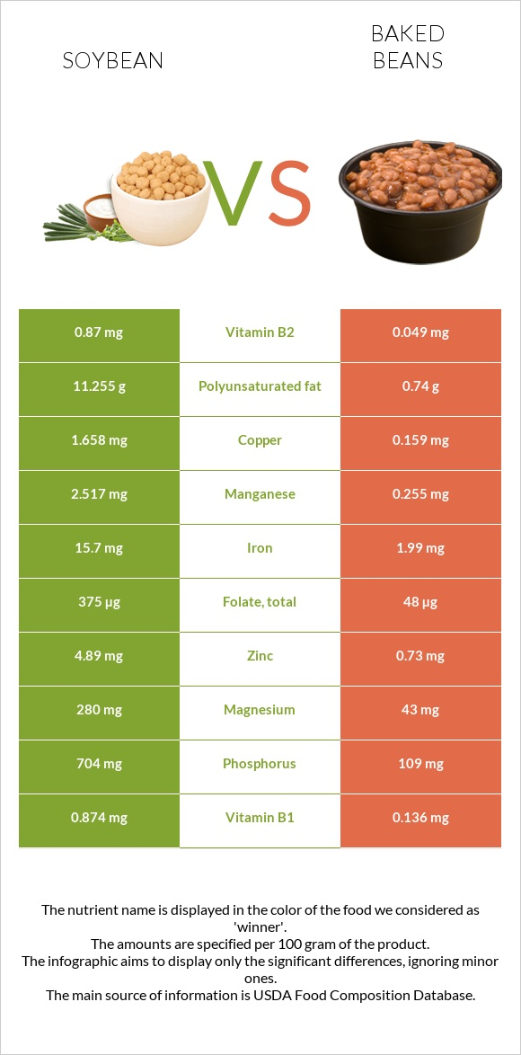 Soybean vs Baked beans infographic