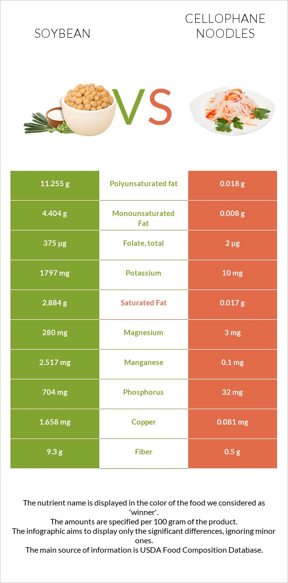 Soybean vs Cellophane noodles infographic