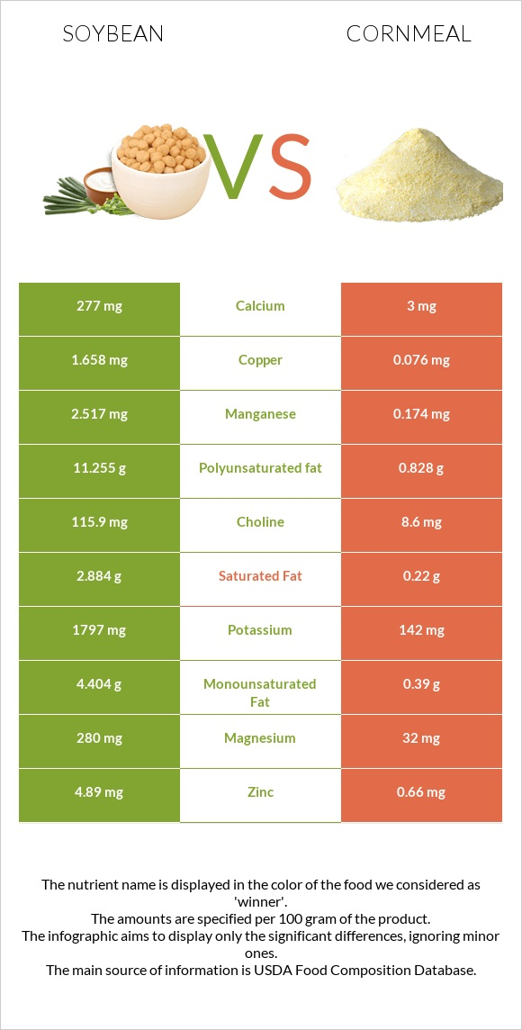 Soybean vs Cornmeal infographic