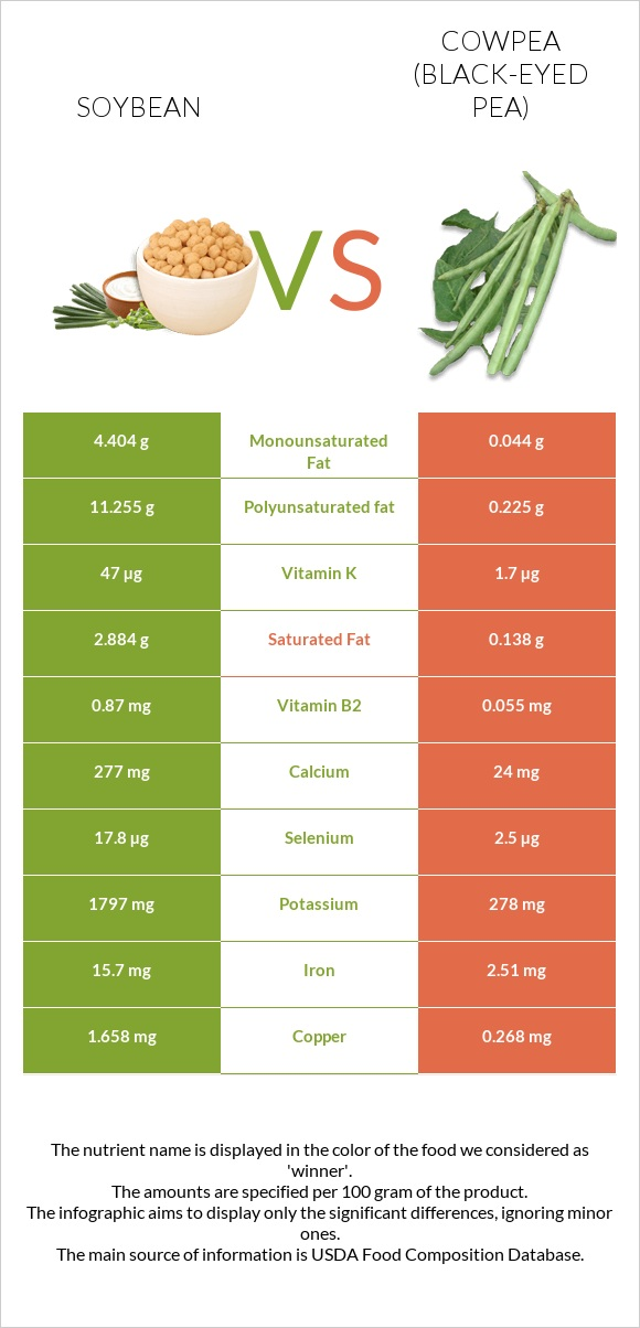 Soybean vs Cowpea (Black-eyed pea) infographic