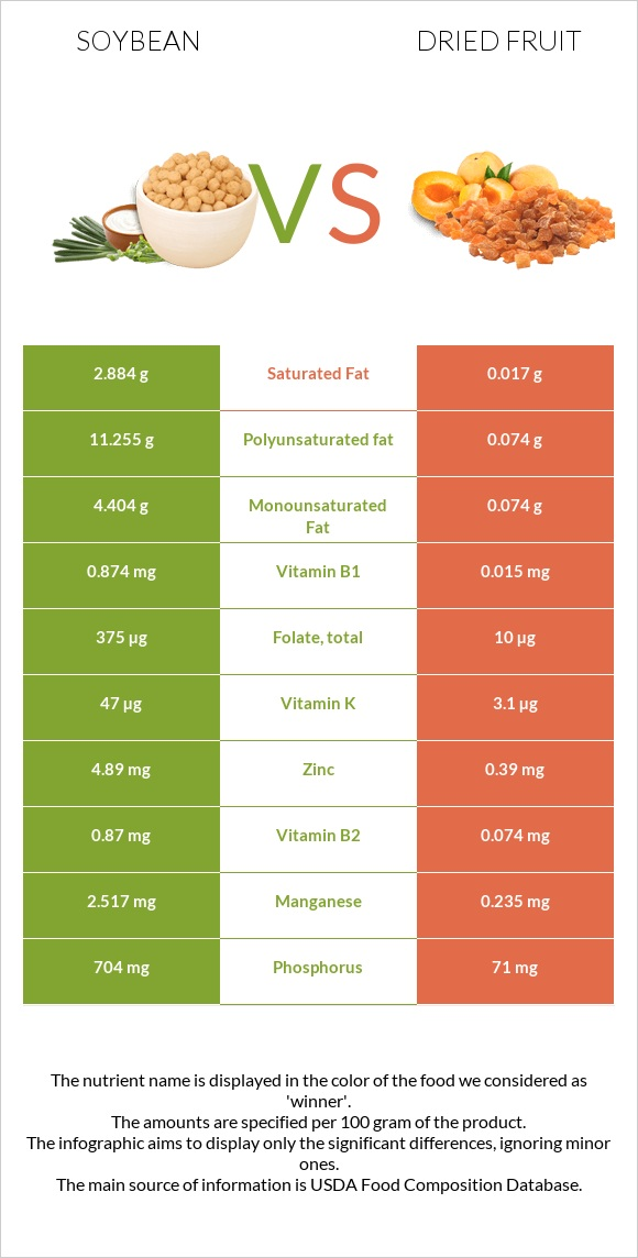 Soybean vs Dried fruit infographic