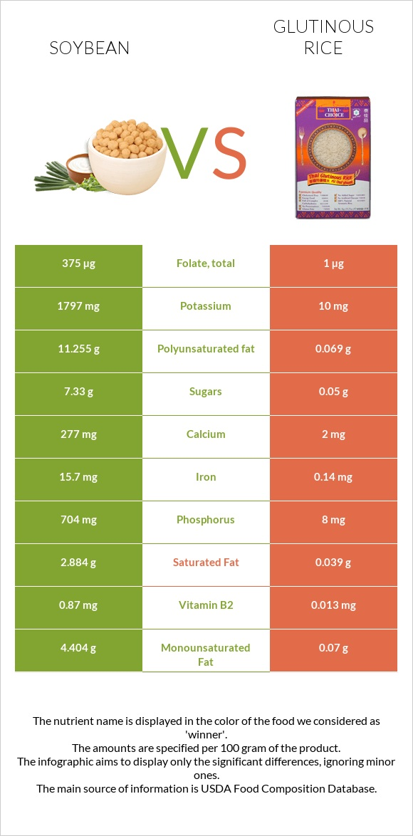 Soybean vs Glutinous rice infographic
