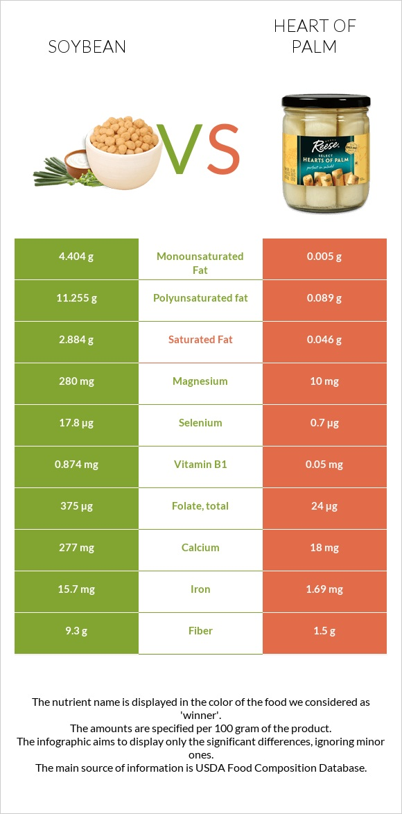 Soybean vs Heart of palm infographic