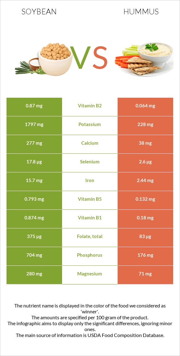 Soybean vs Hummus infographic