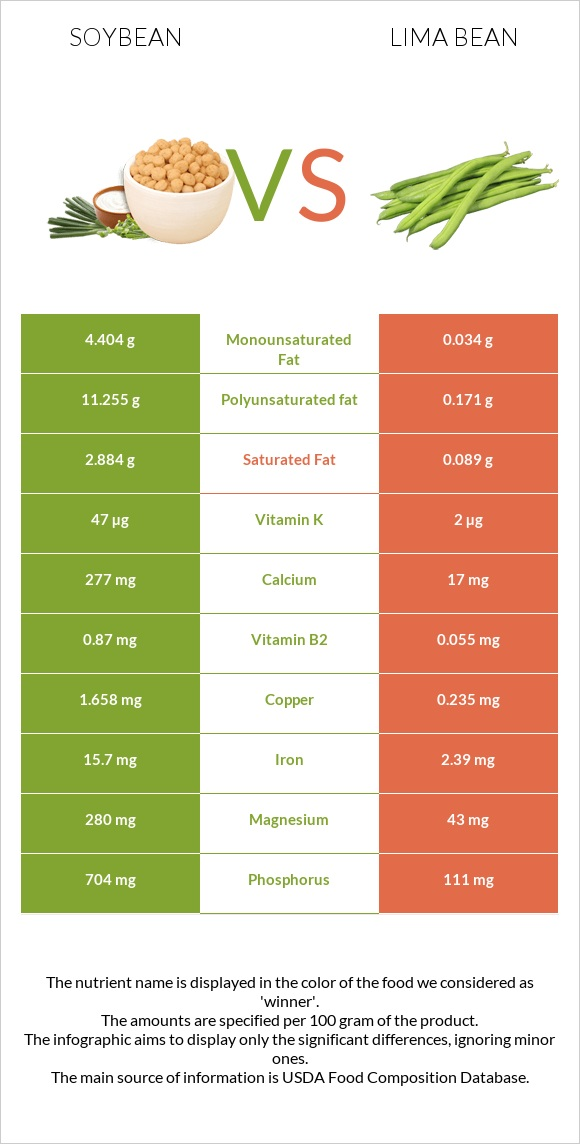 Soybean vs Lima bean infographic