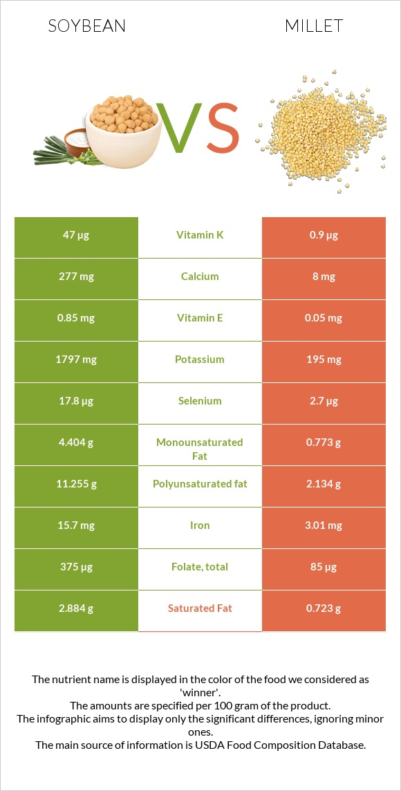 Soybean vs Millet infographic