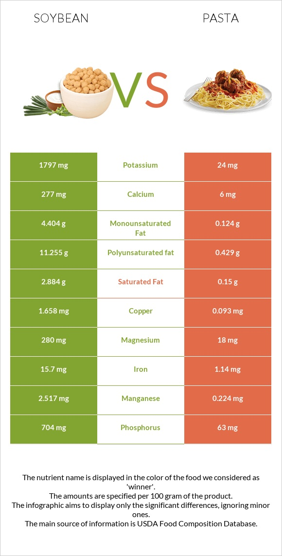 Soybean vs Pasta infographic