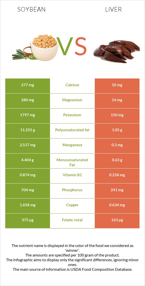 Soybean vs Liver infographic