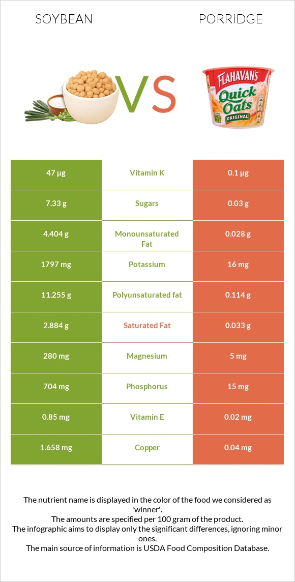 Soybean vs Porridge infographic