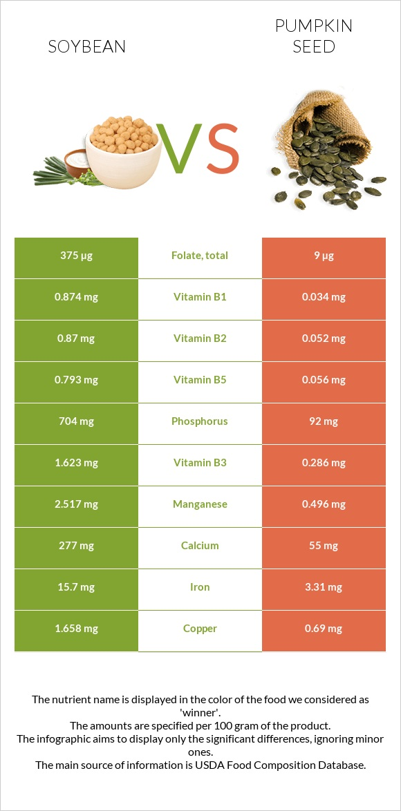Soybean vs Pumpkin seed infographic