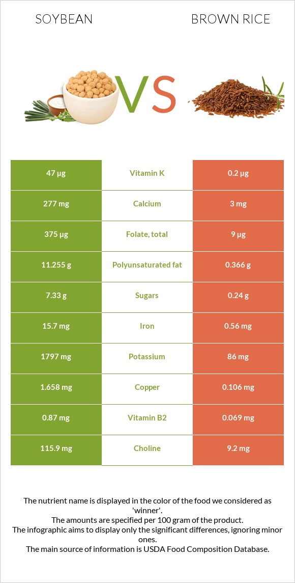 Soybean vs Brown rice infographic