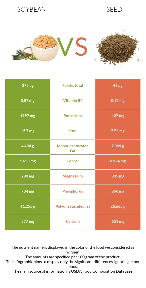 Soybean vs Seed infographic