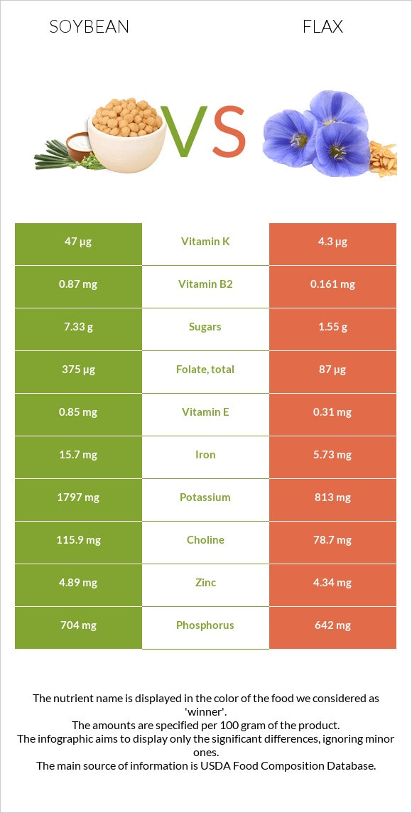 Soybean vs Flax infographic