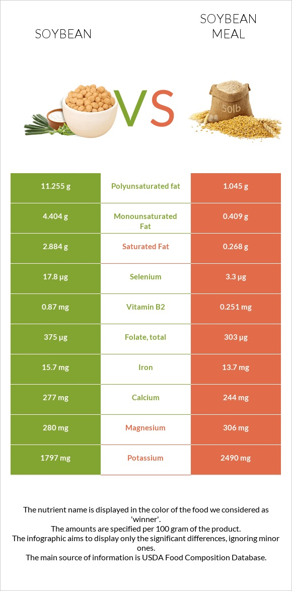Soybean vs Soybean meal infographic