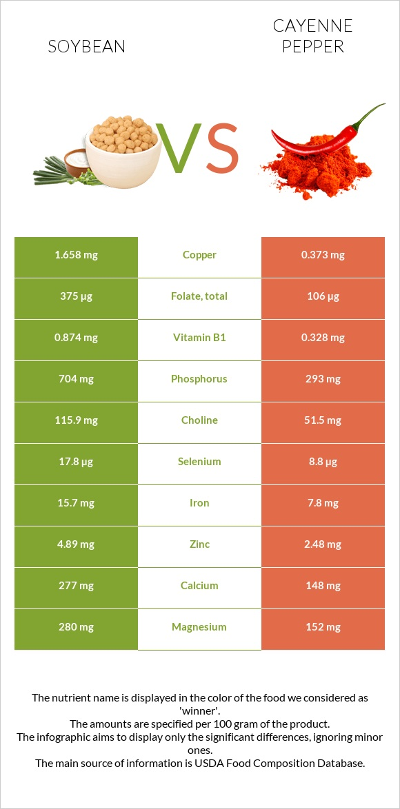 Soybean vs Cayenne pepper infographic