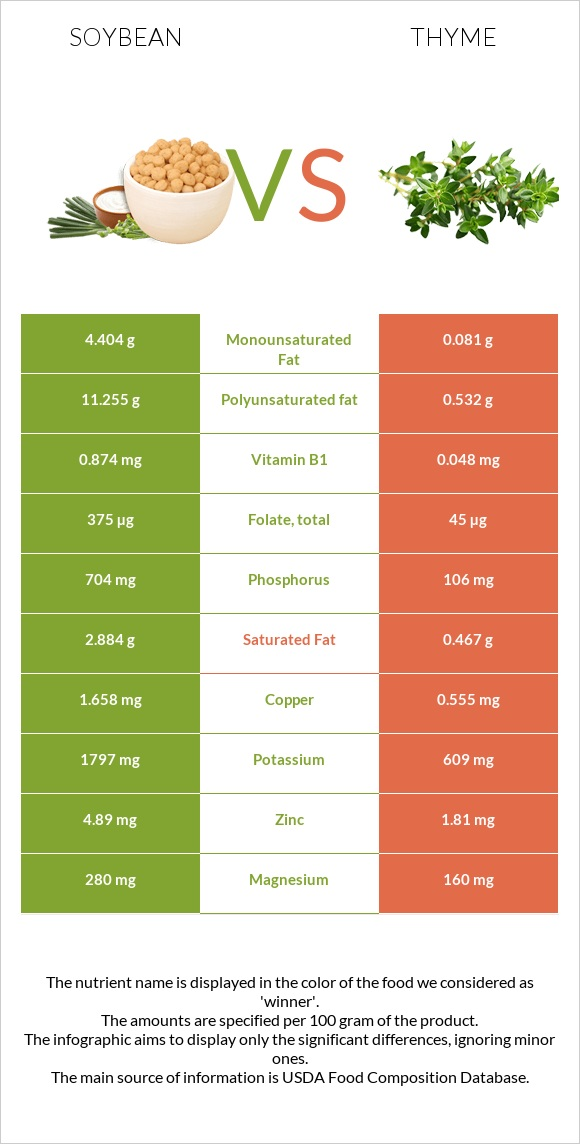 Soybean vs Thyme infographic