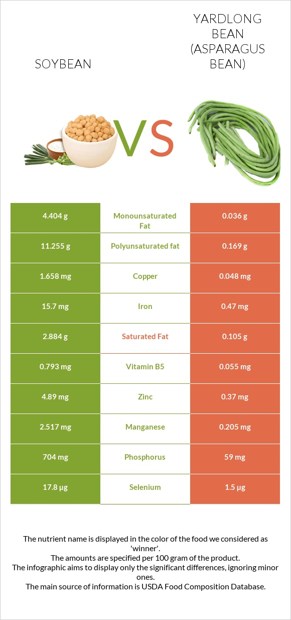 Soybean vs Yardlong bean infographic